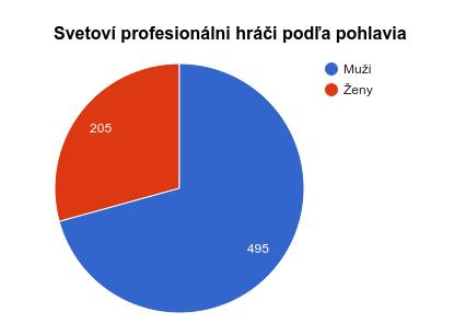 Profesionálni hráči podľa pohlavia